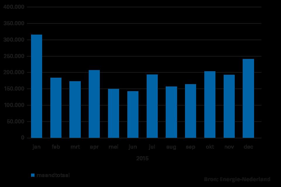 Overstappers energie per maand 2015