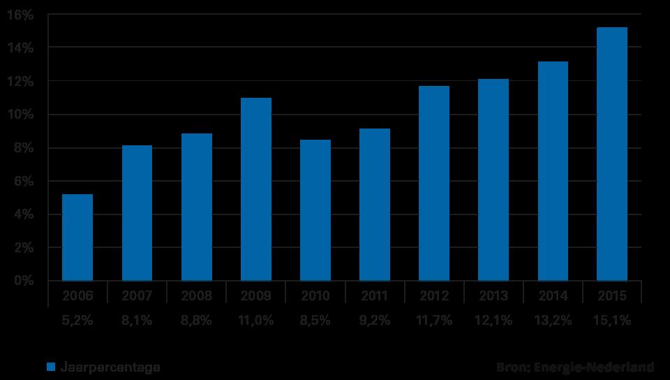 Overstappers energie 2015